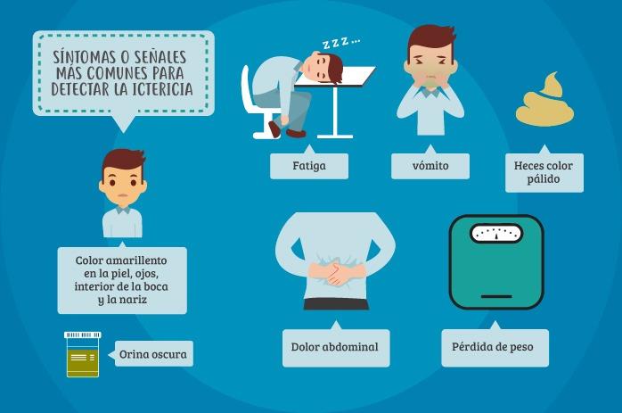 Causas de la ictericia: síntomas