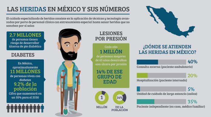 Qué es una herida: infografía de las heridas en México